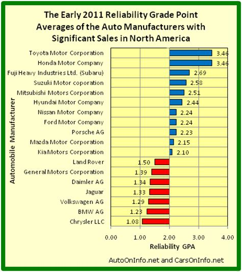 Auto On Info The Early 2011 Reliability Grade Point