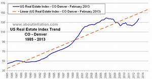 US Real Estate Index long term chart CO Denver