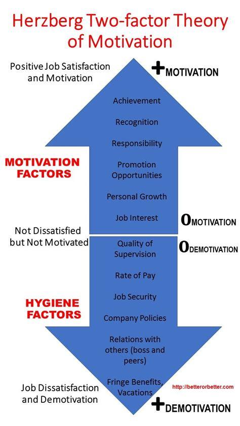 herzberg  factor theory  motivation herzberg