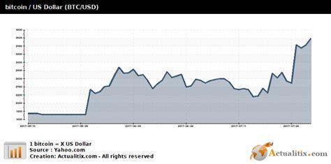 1 bitcoin kaç dolar yapıyor? Evolution over the last 60 days : Bitcoin / US Dollar (BTC/USD)