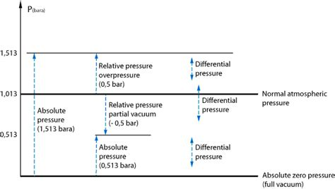 Vacuum Vs Pressure by 3 Types Of Pressure And Units From Around The World