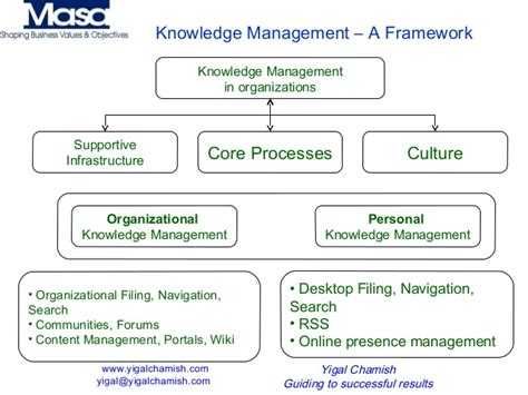 Knowledge Management In Organizations  Managing In The. Gas Station Point Of Sale Phillips Van Heusen. Register An Llc In Texas Site Survey Template. Family Plans Cell Phones Nos Uncovered Options. Automotive Warranty Services. University Of Minnesota Nutrition. Colleges With Phd Programs Facts About Mecury. Employee Monitor Software 1 800 Phone Service. Moving Company Boca Raton Fl