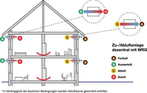 Optimale Luftmischung Durch Pendellueftungssysteme by Optimale Luftmischung Durch Pendell 252 Ftungssysteme
