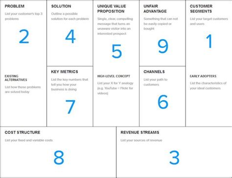 Lean Canvas Template Using A Lean Canvas To Create Your Business Plan The Garage