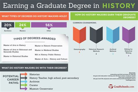 top masters  history programs ma ms degrees