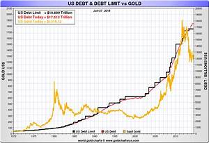Is Gold The Anti Dollar United States Role In The Gold