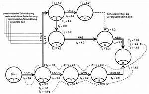 Netzplan Berechnen : grundbegriffe der netzplanung ~ Themetempest.com Abrechnung