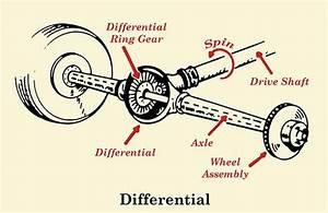 What The Drivetrain Is  U2013 Kansas City Car Action Magazine