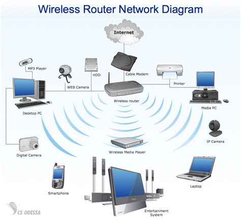 Important Considerations For Setting Wireless Network