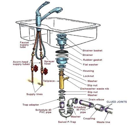 kitchen sink drain plumbing diagram diagram sink plumbing diagram venting 8469