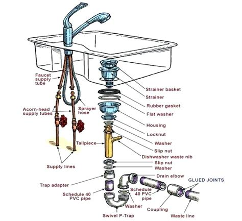 double sink disposal drain routing diagram double sink plumbing diagram venting