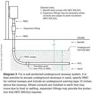 Raceway Selection and Installation for PV Systems: Part 2 ...