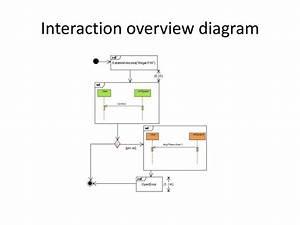 Ppt - Uml Powerpoint Presentation