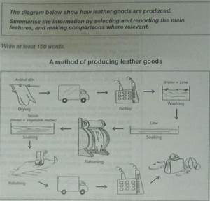 The Diagram Below Shows How The Leather Goods Are Produced