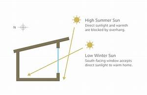 Let Light In  Six Ways To Build Your Home For Optimal Sun