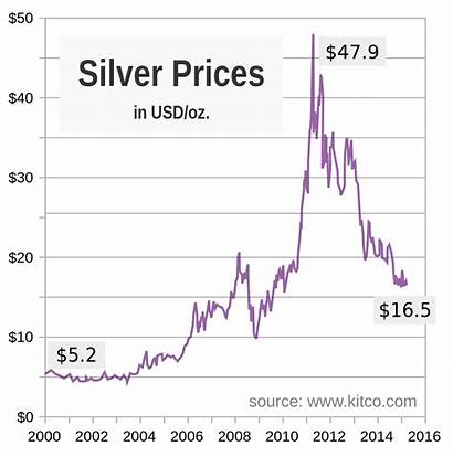 Chart Silver Since 2000 Svg Prices Per