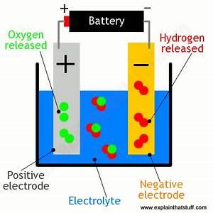 Diagram For Hydrogen Gas : simple diagram showing electrolysis of water to make ~ A.2002-acura-tl-radio.info Haus und Dekorationen