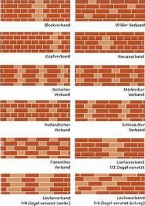 Wandputz Innen Preis : klinker bauen pinterest ~ Michelbontemps.com Haus und Dekorationen