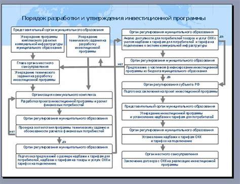 Постановление правительства рф от n 410 о порядке согласования и утверждения инвестиционных программ организаций. гарант