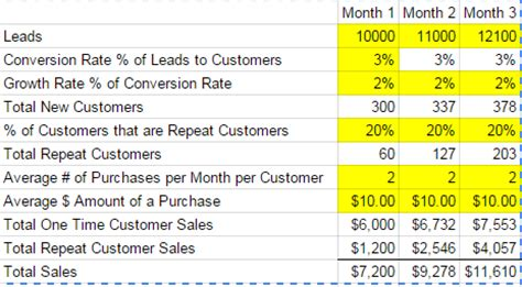 revenue model template how to create a revenue model for a retail business