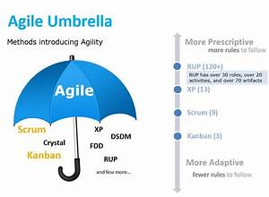 What Does Agile Mean in Software Development? A Guide in ...