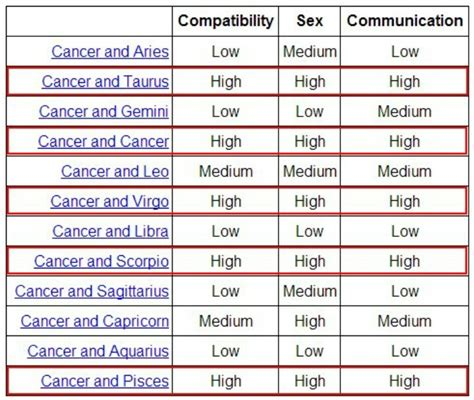 is capricorn compatible with cancer cancer compatibility my sign news signs and taurus and cancer