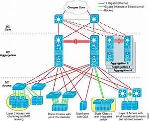 Data Center Multi-tier Model Design