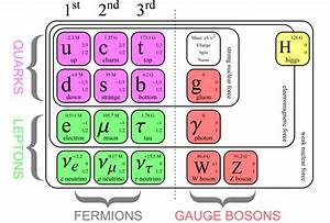 A Diagram Of The Standard Model   Physics
