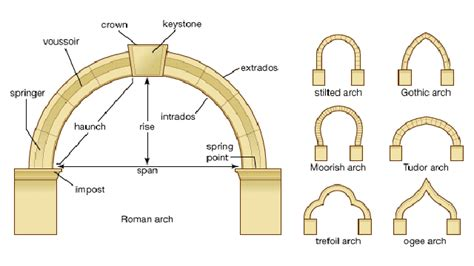entrance room furniture presentation on arches and arch system archistudent