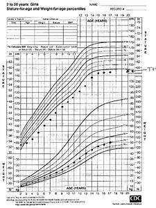 Infant Growth Chart Normal Growth And Development Causes Symptoms Treatment