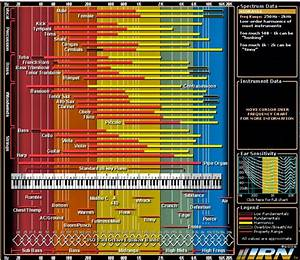 Understanding The Frequency Spectrum  The Art Of Mixing