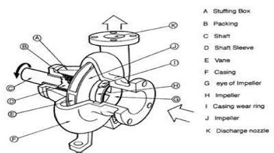 steam boiler centrifugal pump parts