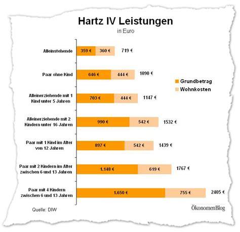 Wohnung Mieten Ebay Homburg by Hartz 4 Single Wohnung Kosten Kerpen