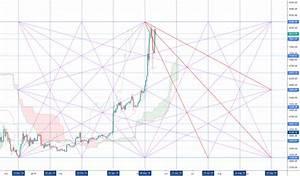 Btc 1d Gann Box For Coinbase Btcusd By Cryptosays
