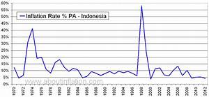 Indonesia Inflation Rate Historical chart - About Inflation