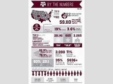 Texas A&M Fall Enrollment Up Over Last Year WTAW