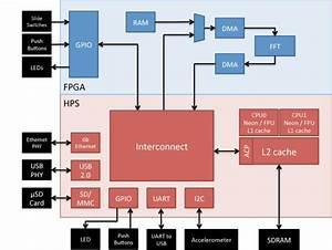 Fuzzy Logic Block Diagram