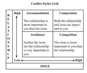 Resolution Conflict Management Styles