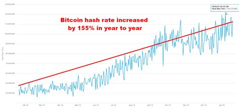The bitcoin network hash rate is growing at a rate of 0.4527678% per day. Bitcoin Price Has Recorded Its Best Start Since 2012, But ...