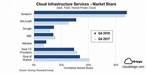 Amazon Web Services  Aws  Is The Oldest And Most