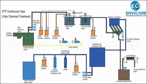 zero water filter effluent treatment plants design commissioning of etp