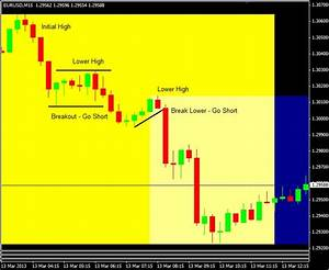 How To Trade 1 Minute Chart Recognize And Exploit Uptrends And Downtrends