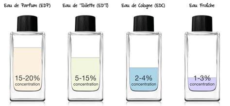 eau de toilette eau de parfum parfum extrait de parfum