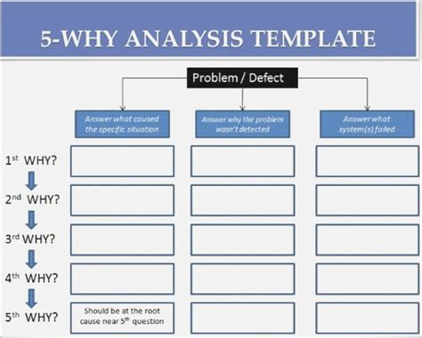 root  analysis template  rca template