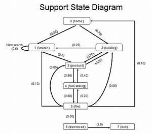Specweb2009 Support Workload Design Document