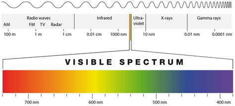 This Solar Cell Can Capture All Wavelengths of Solar ...