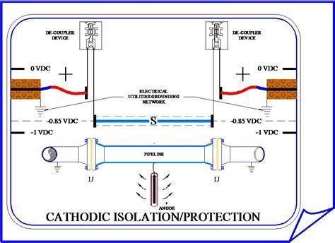 cathodic protection f011 fril e learning portal