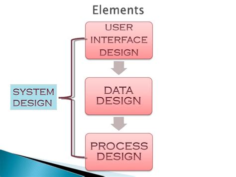 system analysis and design mis system analysis and system design