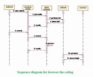 Net Lo Java  Sequence Diagram