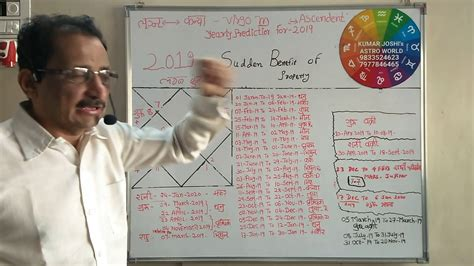 Prediction For The Year 2019 By Kumar Joshi
